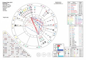 9 March 2016 eclipse chart