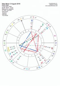 New Moon Leo 3 Aug 2016